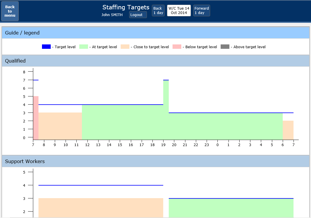 Quick view targets - quickly assess your department to meeting staffing requirements